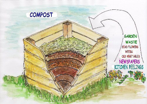 Turn your waste into compost for Waste from best making